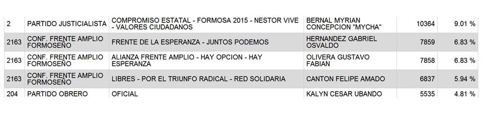A las 3 de la mañana la diferencia entre Hernández y Olivera era de 1 voto.