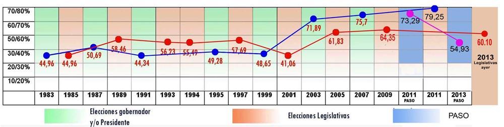 El PJ recuperó la tendencia de su voto histórico