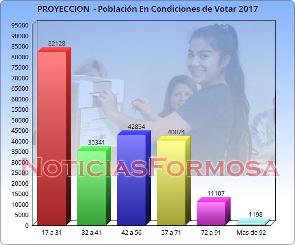 proyeccion-ciudadanos-en-condiciones-de-votar-provincia-de-formosa-nf-cmda