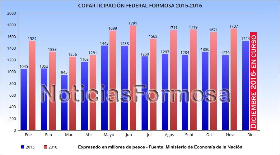 coparticipacion-formosa-20115-16-nf